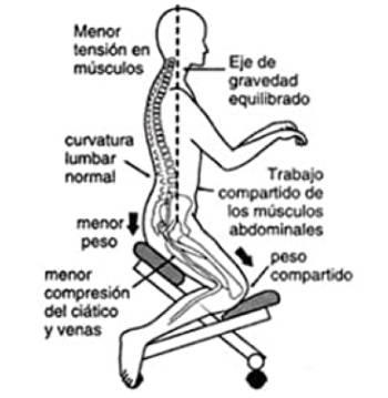 Beneficios sillas de rodillas. Botón a silla de rodillas