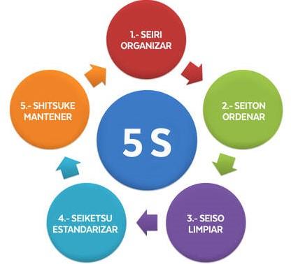 El método de las 5 S